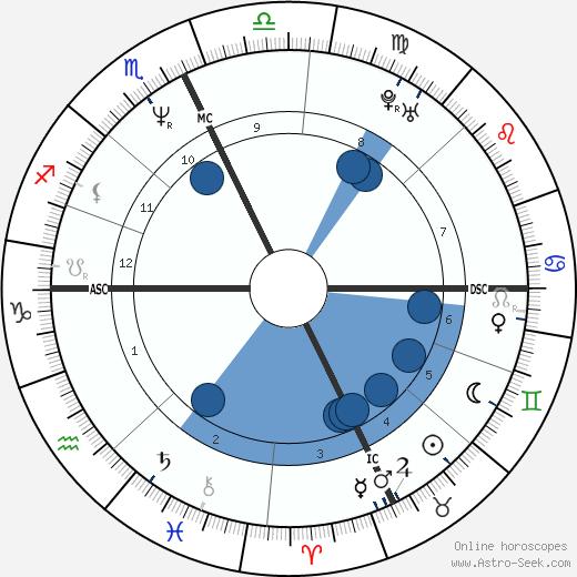 Pamela Nigro Dunn wikipedia, horoscope, astrology, instagram