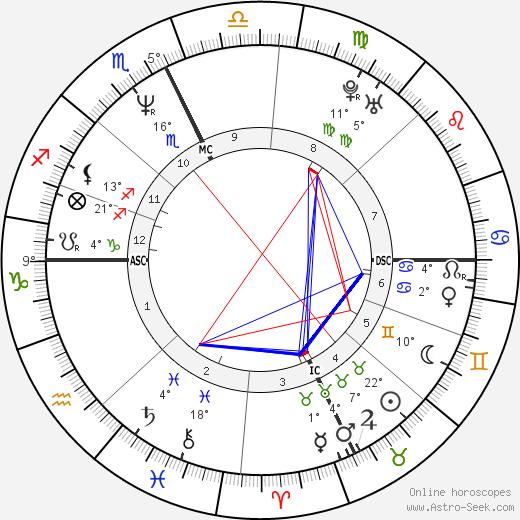 Pamela Nigro Dunn birth chart, biography, wikipedia 2019, 2020