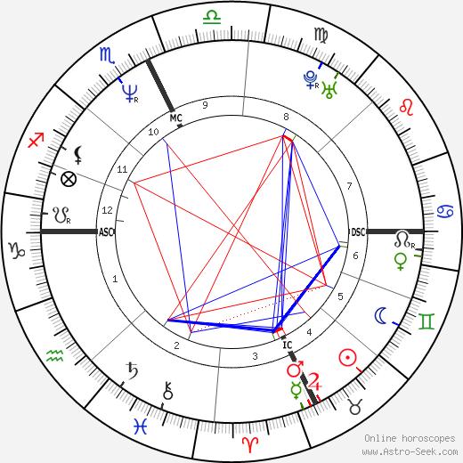 Pamela Nigro Dunn birth chart, Pamela Nigro Dunn astro natal horoscope, astrology