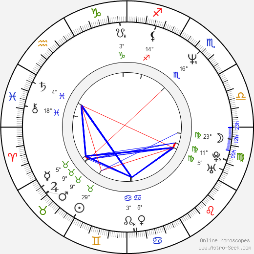 Patti Russo birth chart, biography, wikipedia 2020, 2021