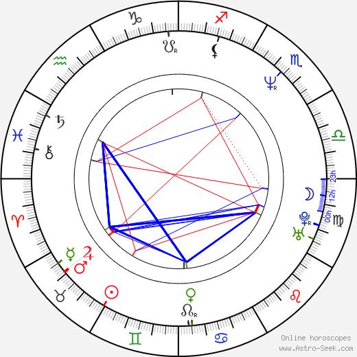 Patti Russo birth chart, Patti Russo astro natal horoscope, astrology