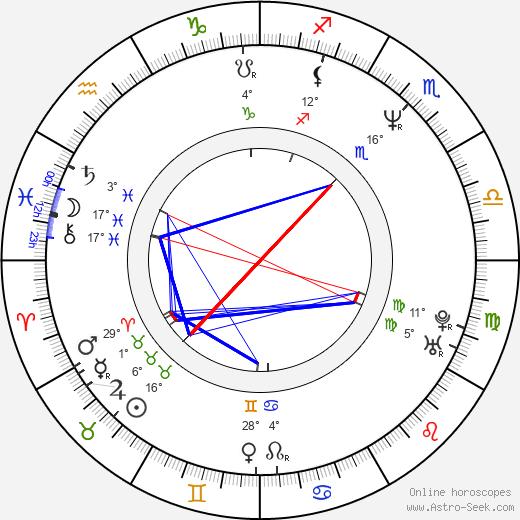 Pjer Zalica birth chart, biography, wikipedia 2019, 2020