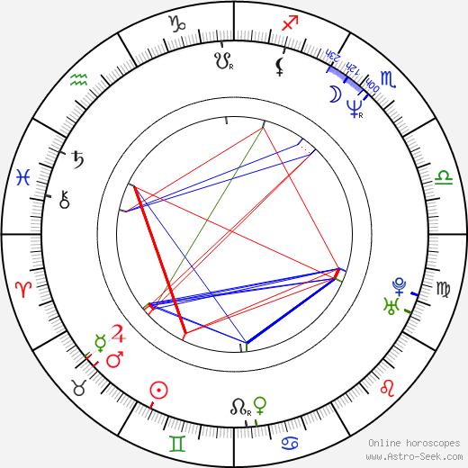 Ray Stevenson birth chart, Ray Stevenson astro natal horoscope, astrology