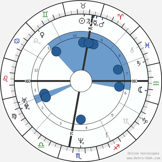 Rocco Siffredi wikipedia, horoscope, astrology, instagram