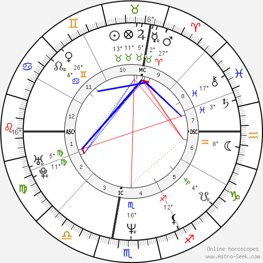 Rocco Siffredi birth chart, biography, wikipedia 2020, 2021