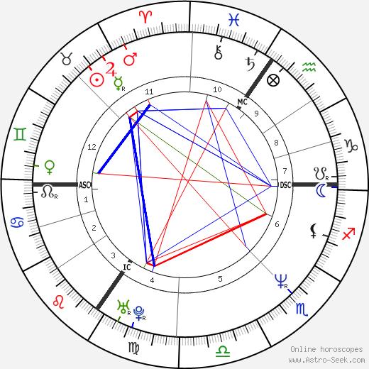 Sarah Chatto tema natale, oroscopo, Sarah Chatto oroscopi gratuiti, astrologia