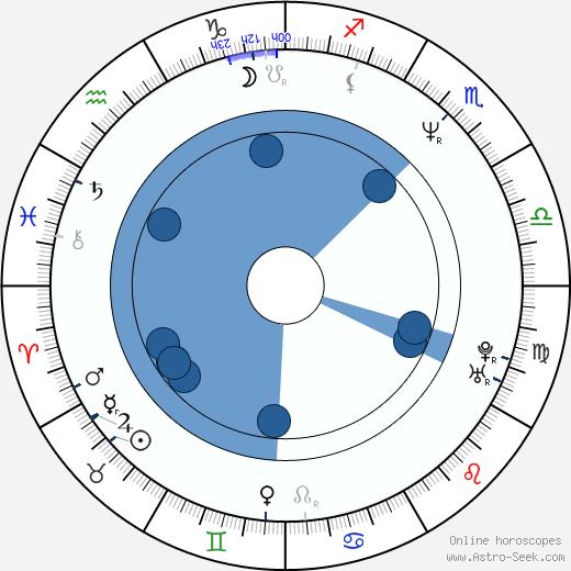Scott Coffey wikipedia, horoscope, astrology, instagram
