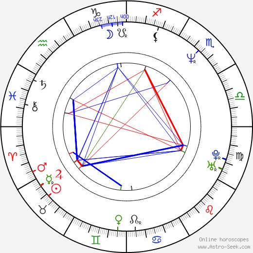 Scott Coffey astro natal birth chart, Scott Coffey horoscope, astrology