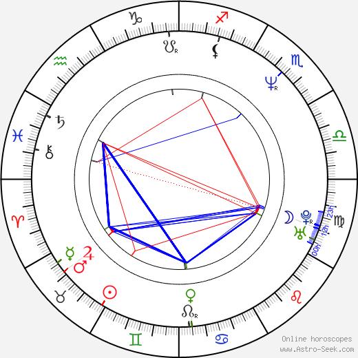 Sean Whalen astro natal birth chart, Sean Whalen horoscope, astrology