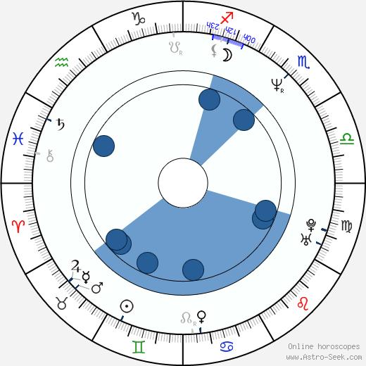 Stephen Lovatt wikipedia, horoscope, astrology, instagram