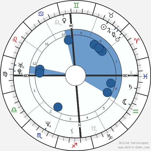 Sy Scholfield wikipedia, horoscope, astrology, instagram