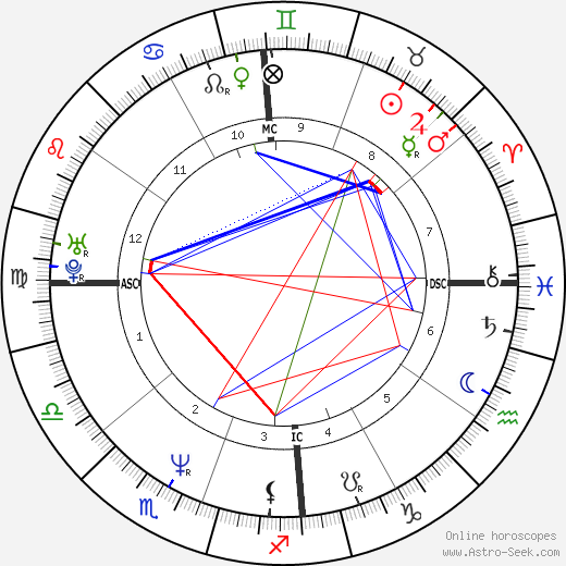 Sy Scholfield день рождения гороскоп, Sy Scholfield Натальная карта онлайн