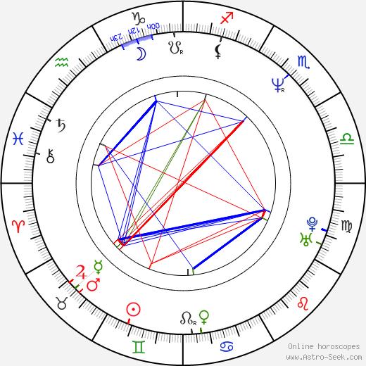 Todd Rippon день рождения гороскоп, Todd Rippon Натальная карта онлайн