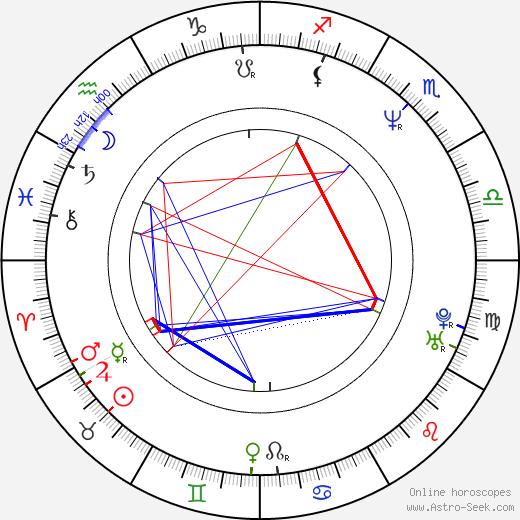 Tomáš Houška astro natal birth chart, Tomáš Houška horoscope, astrology