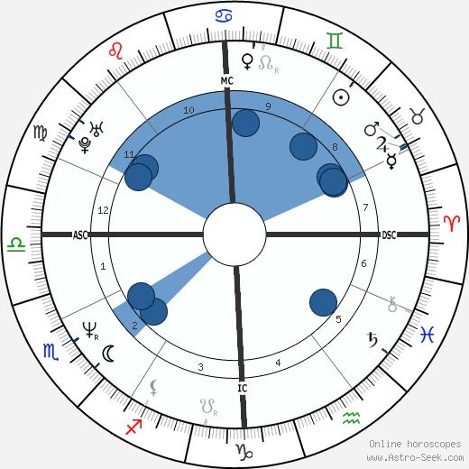 Tony Fabre wikipedia, horoscope, astrology, instagram