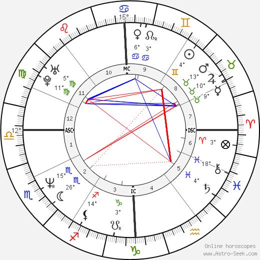 Tony Fabre birth chart, biography, wikipedia 2019, 2020