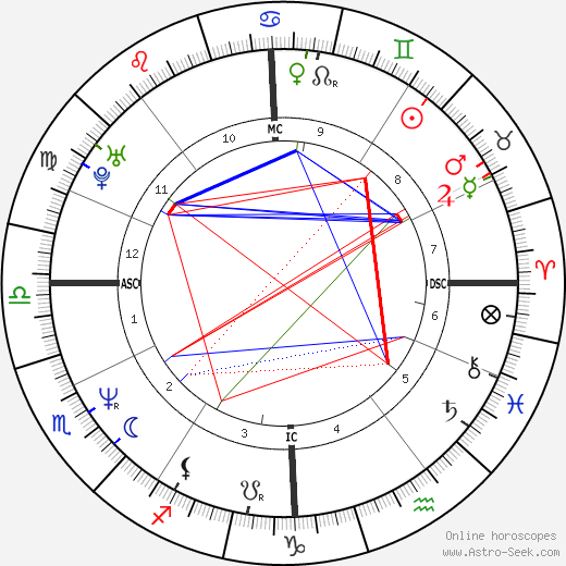 Tony Fabre astro natal birth chart, Tony Fabre horoscope, astrology