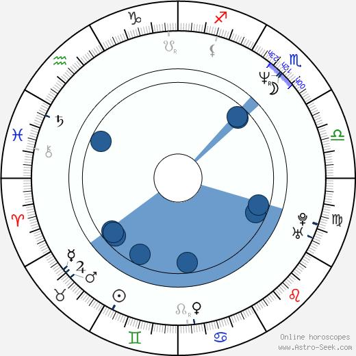 Tony Vitale wikipedia, horoscope, astrology, instagram