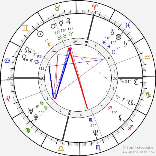 Wynonna Judd birth chart, biography, wikipedia 2020, 2021