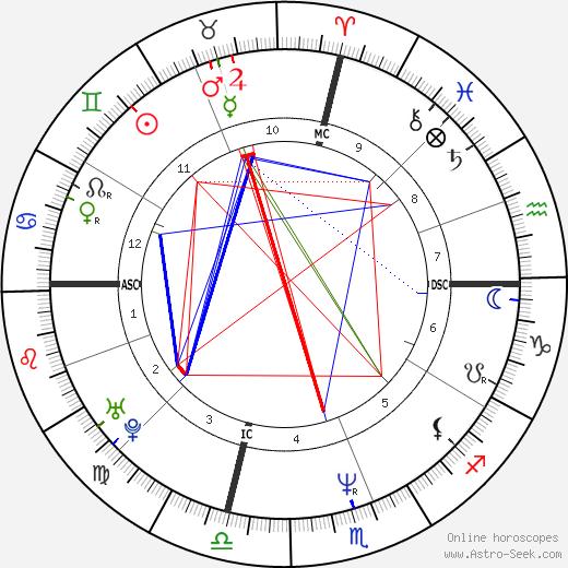 Wynonna Judd birth chart, Wynonna Judd astro natal horoscope, astrology