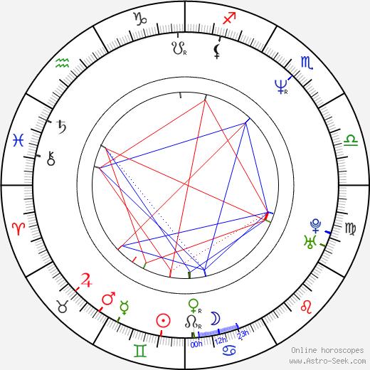 Alan Rackley astro natal birth chart, Alan Rackley horoscope, astrology