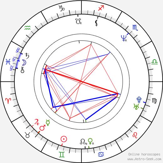 Aleksey Serebryakov astro natal birth chart, Aleksey Serebryakov horoscope, astrology