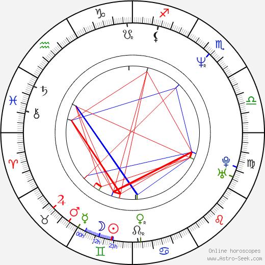 Alexis Martin astro natal birth chart, Alexis Martin horoscope, astrology