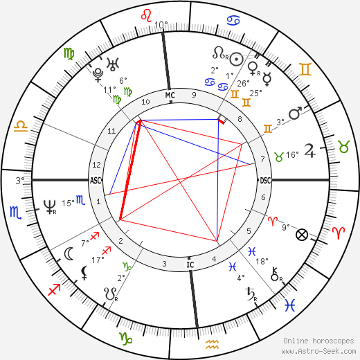 Amy Brenneman birth chart, biography, wikipedia 2019, 2020
