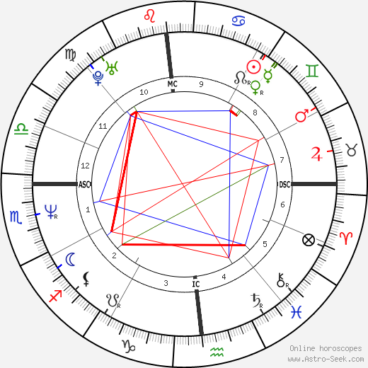 Amy Brenneman astro natal birth chart, Amy Brenneman horoscope, astrology