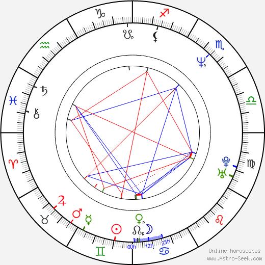Andreas von Holst tema natale, oroscopo, Andreas von Holst oroscopi gratuiti, astrologia