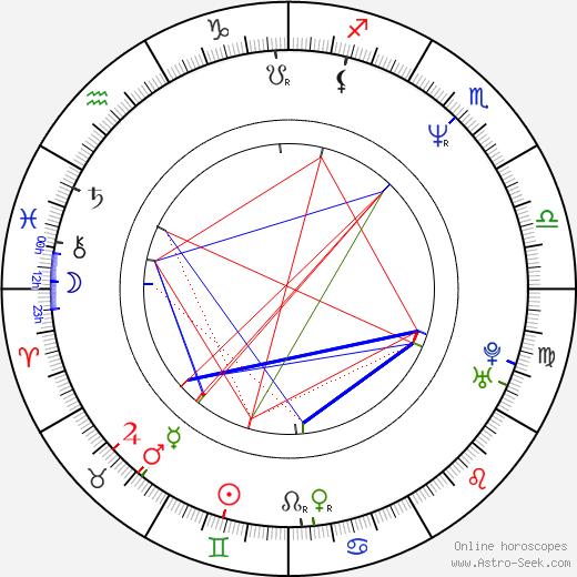 Ângelo Antônio birth chart, Ângelo Antônio astro natal horoscope, astrology