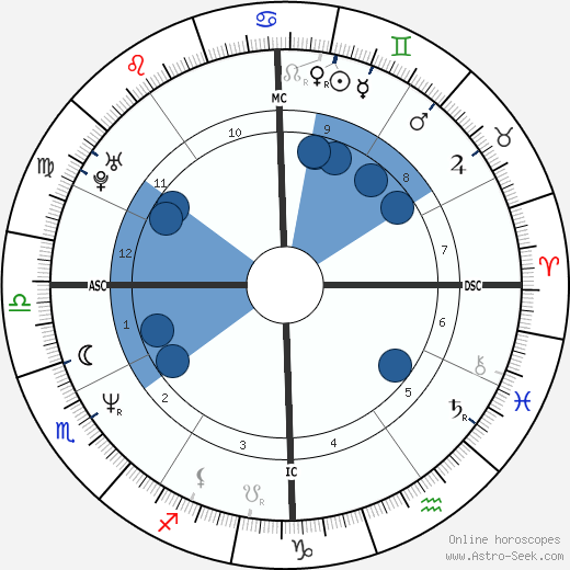 Boris Johnson wikipedia, horoscope, astrology, instagram