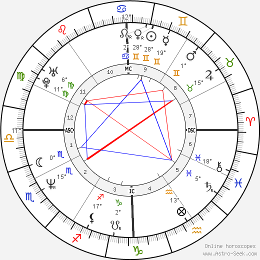 Boris Johnson Birth Chart Horoscope, Date of Birth, Astro