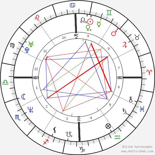 Boris Johnson birth chart, Boris Johnson astro natal horoscope, astrology