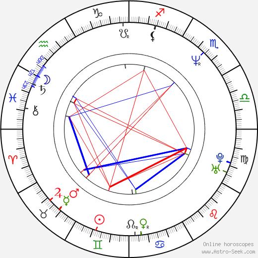 Caroline Link birth chart, Caroline Link astro natal horoscope, astrology