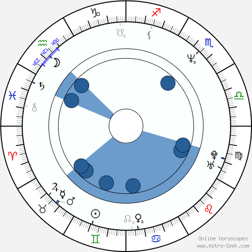 Damjan Kozole wikipedia, horoscope, astrology, instagram