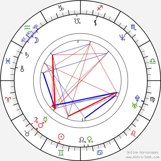 Damjan Kozole день рождения гороскоп, Damjan Kozole Натальная карта онлайн