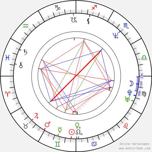 Danny Burstein astro natal birth chart, Danny Burstein horoscope, astrology