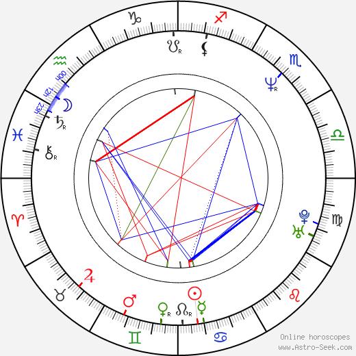 Dariusz Biskupski astro natal birth chart, Dariusz Biskupski horoscope, astrology