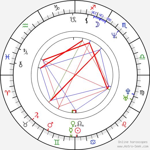Dicky Barrett birth chart, Dicky Barrett astro natal horoscope, astrology