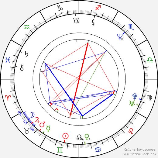 Dodo Dubán birth chart, Dodo Dubán astro natal horoscope, astrology