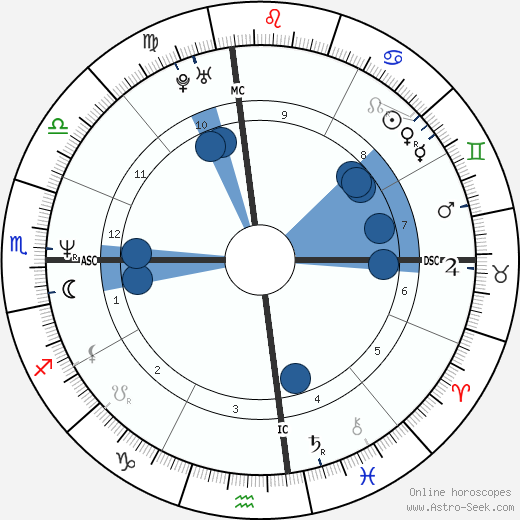 Doug Savant wikipedia, horoscope, astrology, instagram