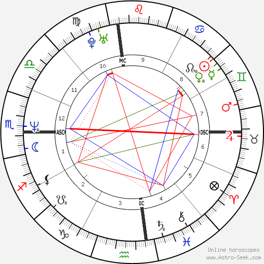 Doug Savant astro natal birth chart, Doug Savant horoscope, astrology