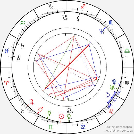 E. Elias Merhige birth chart, E. Elias Merhige astro natal horoscope, astrology