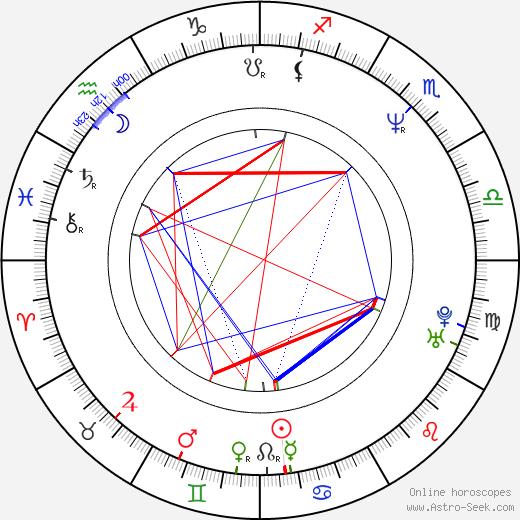 Elizabeth Barondes день рождения гороскоп, Elizabeth Barondes Натальная карта онлайн