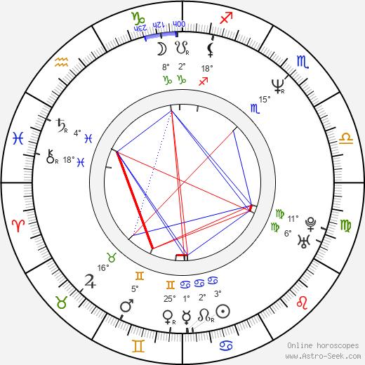 Emma Suárez birth chart, biography, wikipedia 2020, 2021