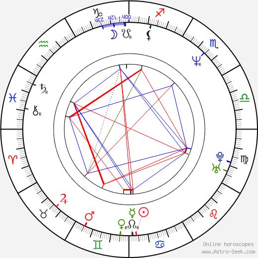 Emma Suárez birth chart, Emma Suárez astro natal horoscope, astrology