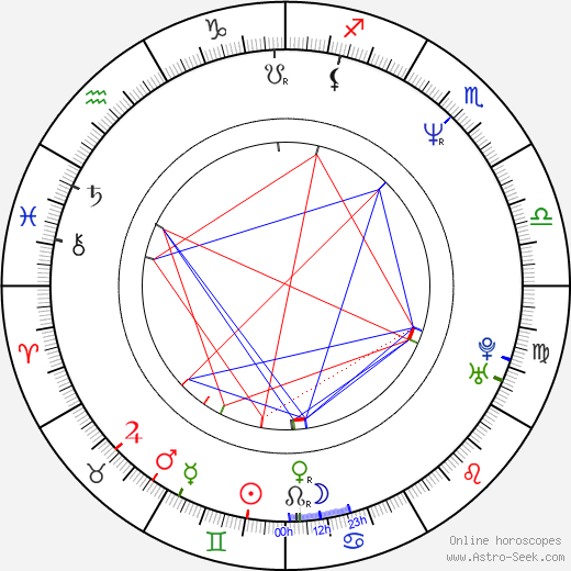 Eva Dundáčková birth chart, Eva Dundáčková astro natal horoscope, astrology