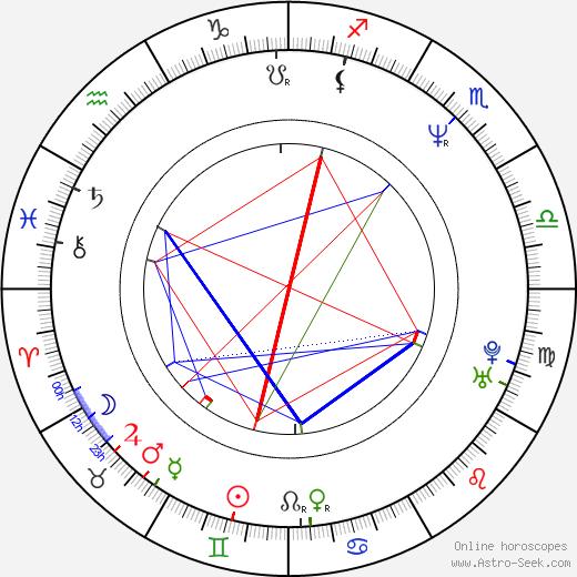 Джия Каридес Gia Carides день рождения гороскоп, Gia Carides Натальная карта онлайн
