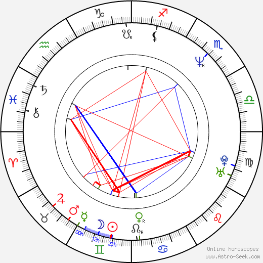 Gloria Reuben astro natal birth chart, Gloria Reuben horoscope, astrology